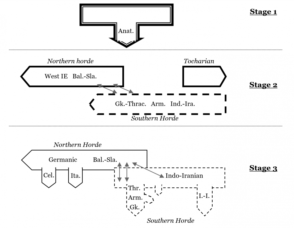 proto-indo-european-expansion