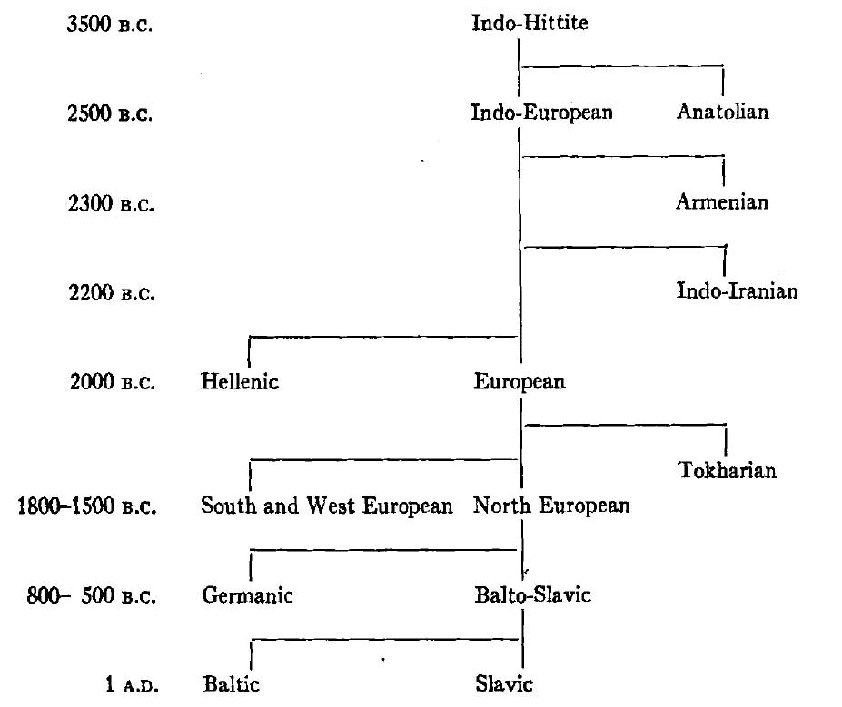 proto-indo-european-language-tree
