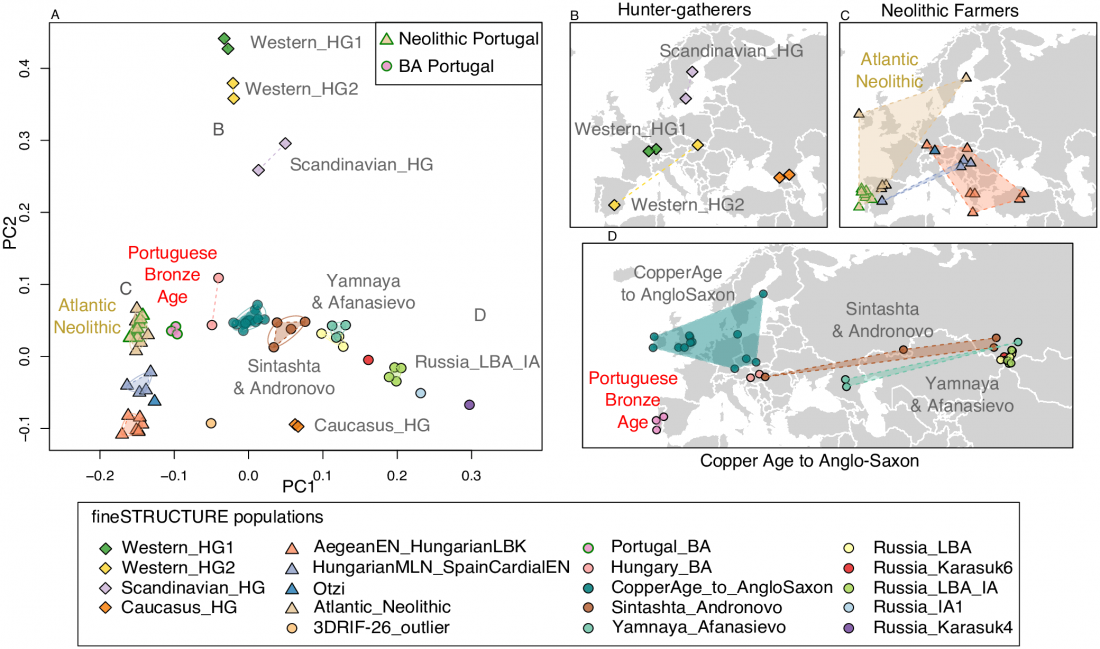 portugal-bronze-age-admixture