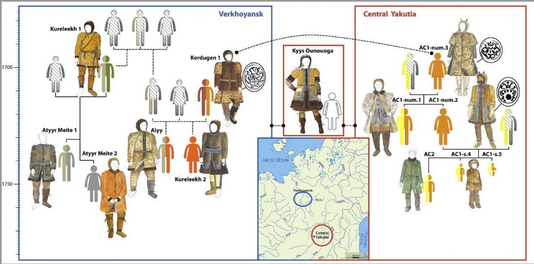 yakut-phylogeography