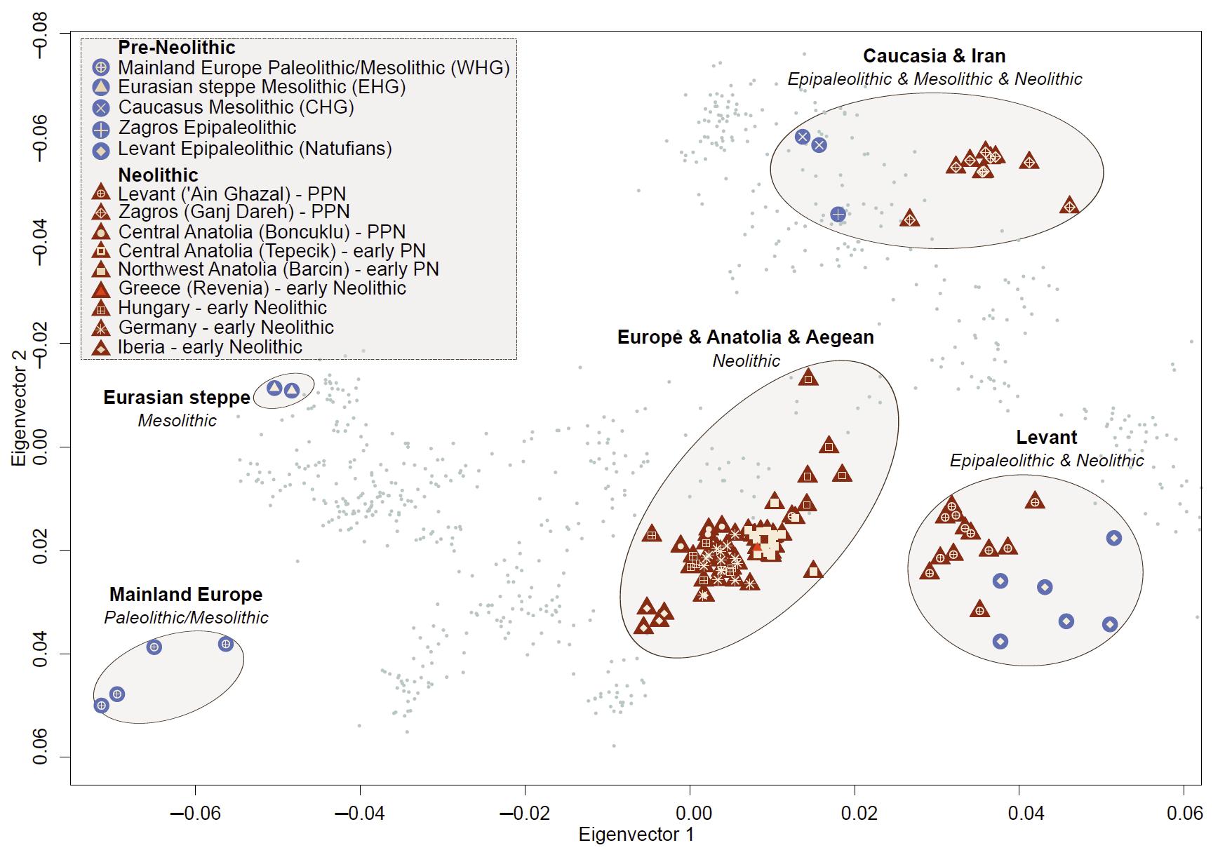 aegean-neolithic-pca