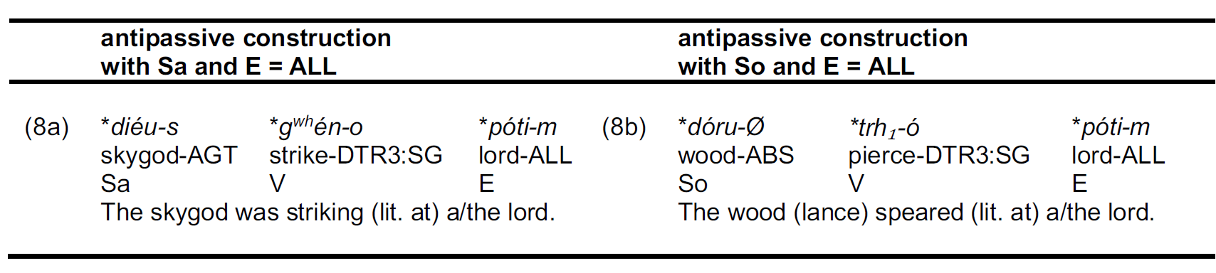 antipassive-indo-european