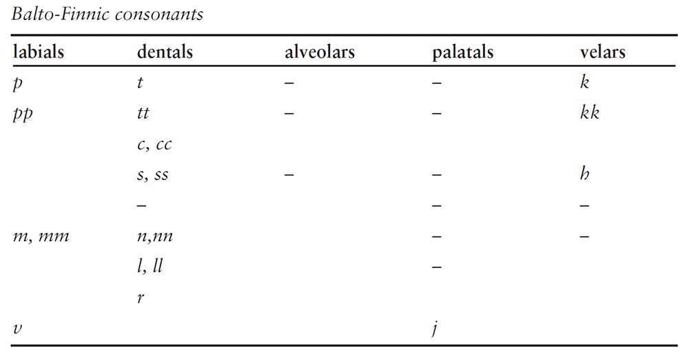 balto-finnic-consonants