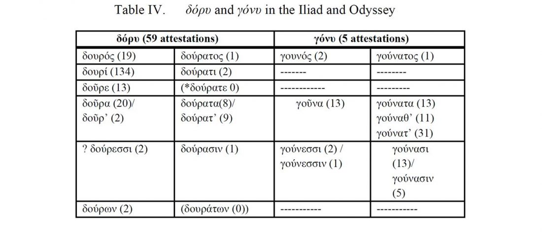 greek-nt-stems