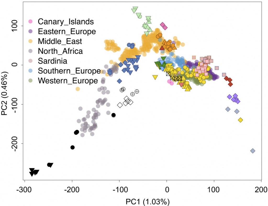 north-africa-genomes-pca