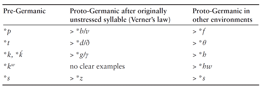 pre-germanic-verner-s-law