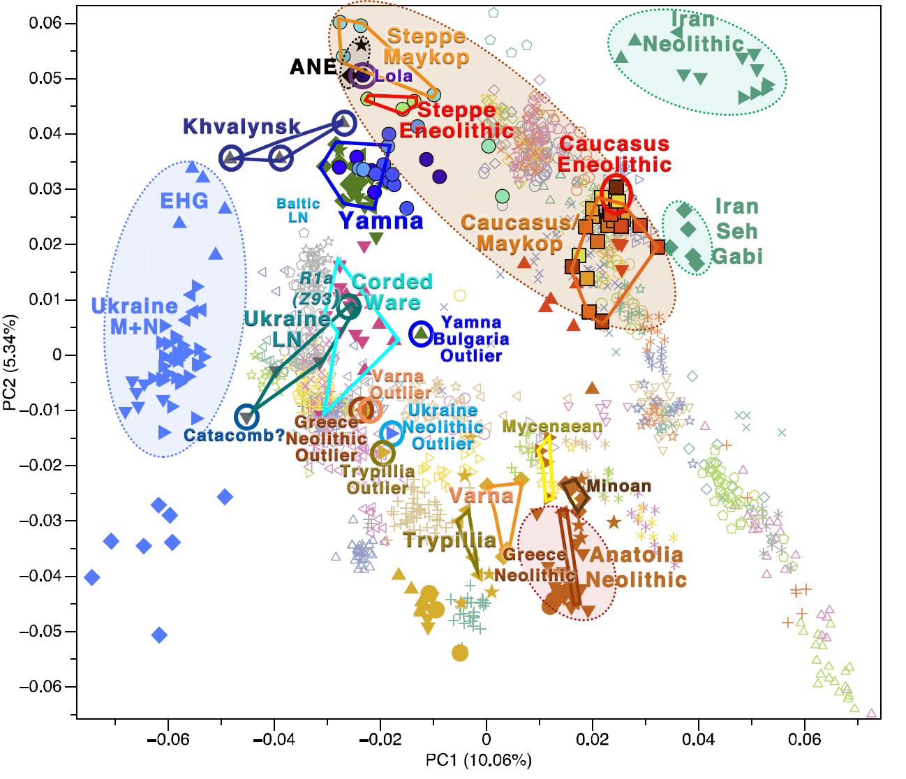 PCA-trypillia-greece-neolithic-outlier-anatolian