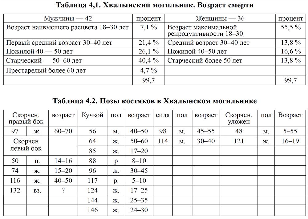 khvalynsk-burial-statistics