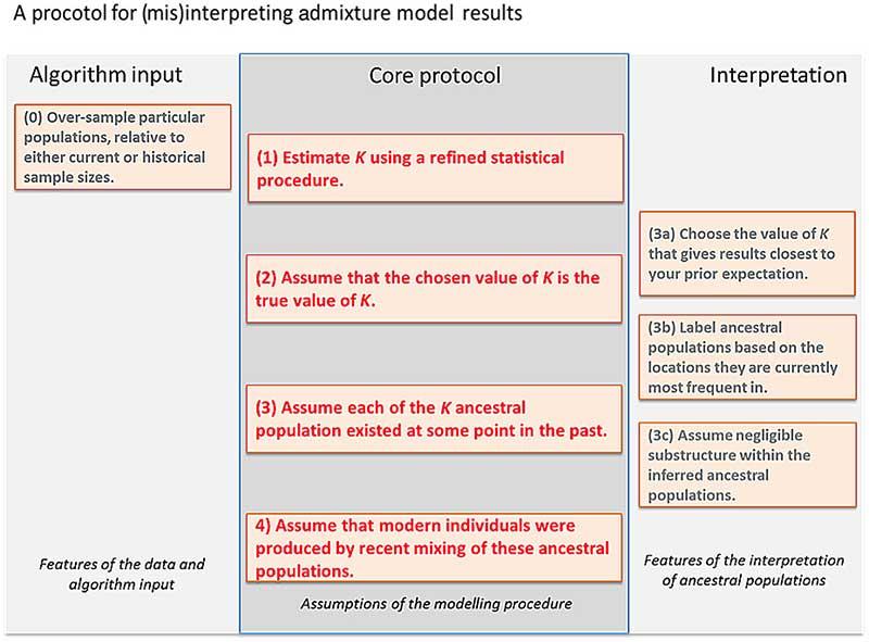 admixture-protocol