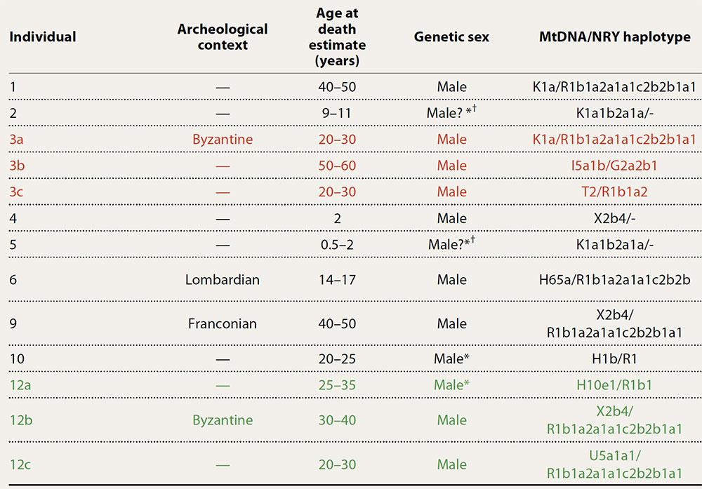 alemannic-haplogroup