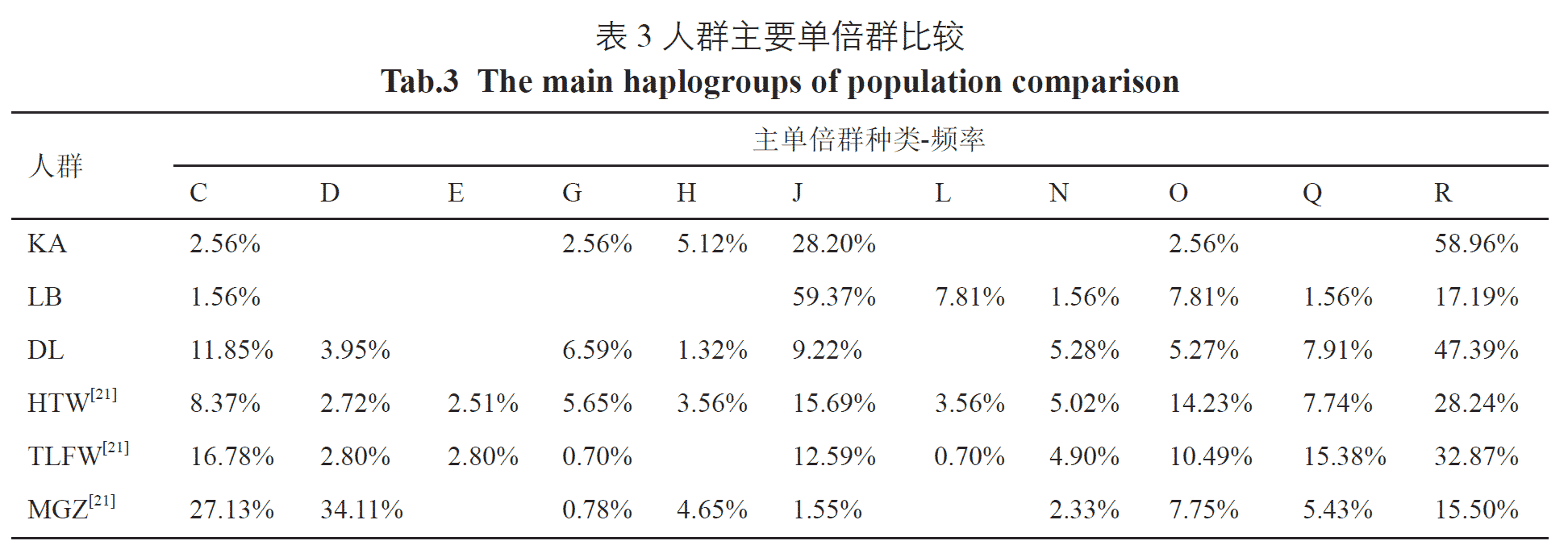 main-haplogroup-uighur