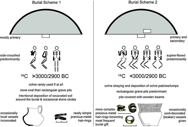 pit-grave-burial-schemes