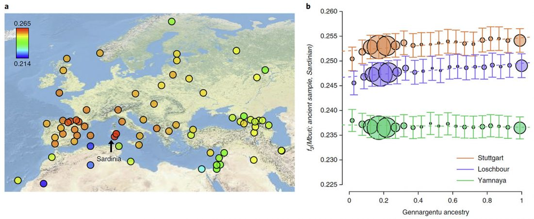 Modern Sardinians Show Elevated Neolithic Farmer Ancestry Shared