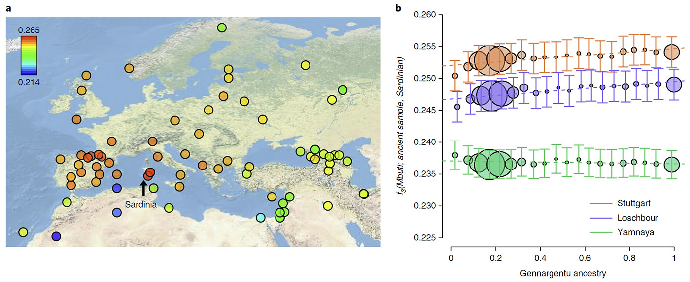 Modern Sardinians show elevated Neolithic farmer ancestry