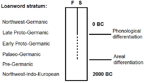 finno-saamic-palaeo-germanic-substratum