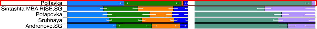 sintashta-poltavka-andronovo-admixture