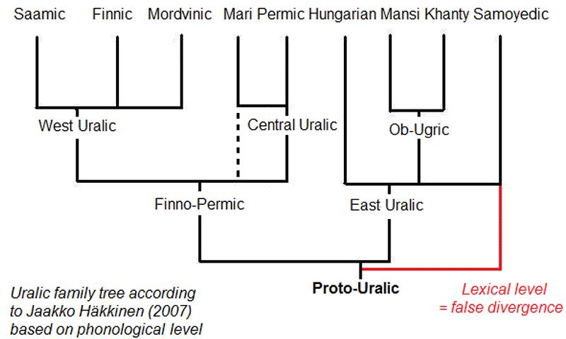 ugro-samoyedic-uralic