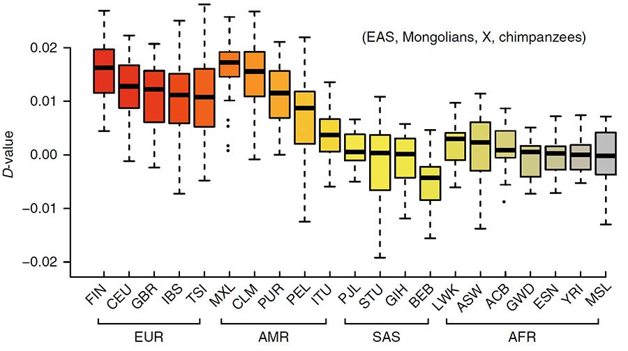 ibd-sharing-mongolian-finns