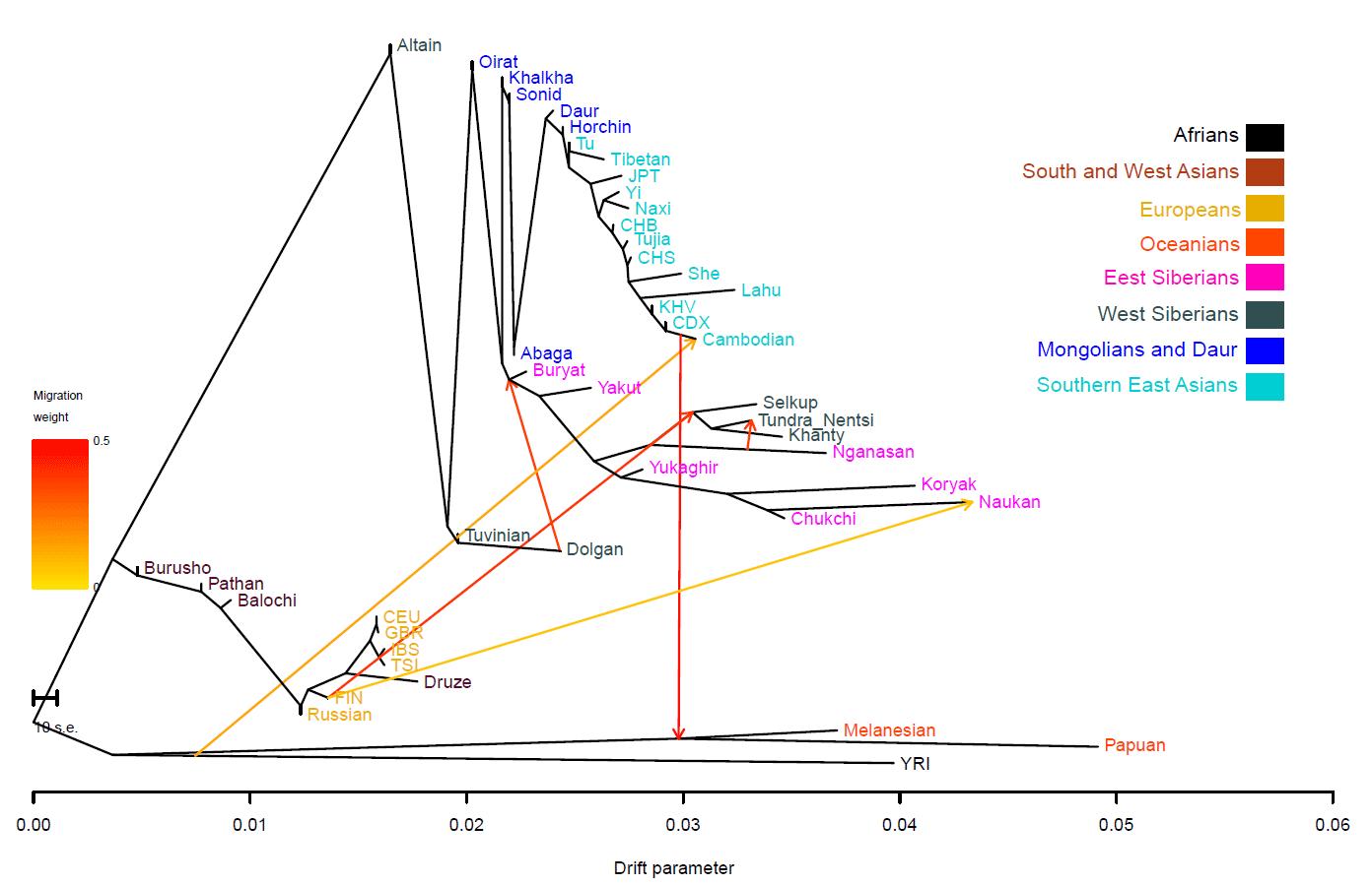 migration-finns-nganasan