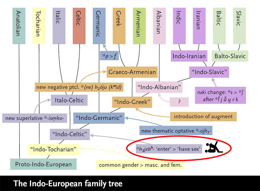 olander-indo-european-language-tree
