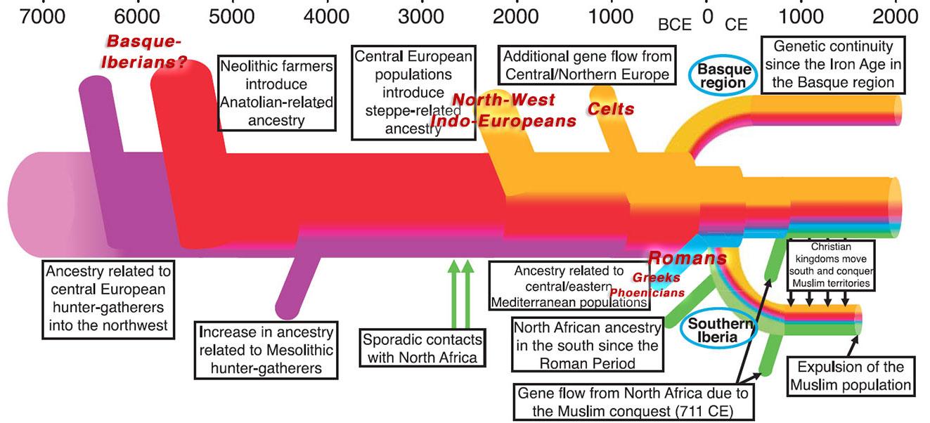 iberia-migrations-celts-romans