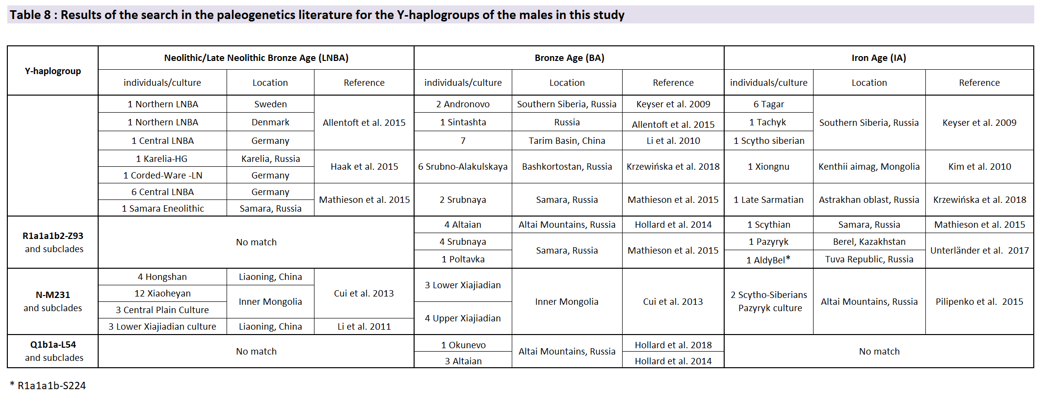 y-haplogroups-r1a-n-q1b