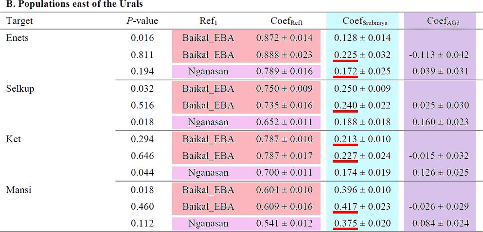 east-urals-ugric-samoyedic-qpadm