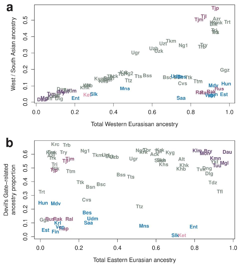 west-eurasian-east-eurasian-ancestry