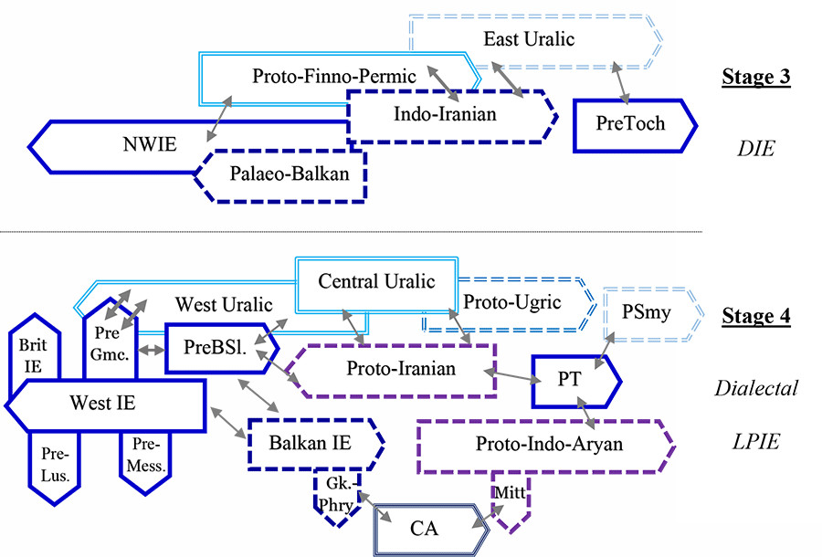 west-east-uralic-schema