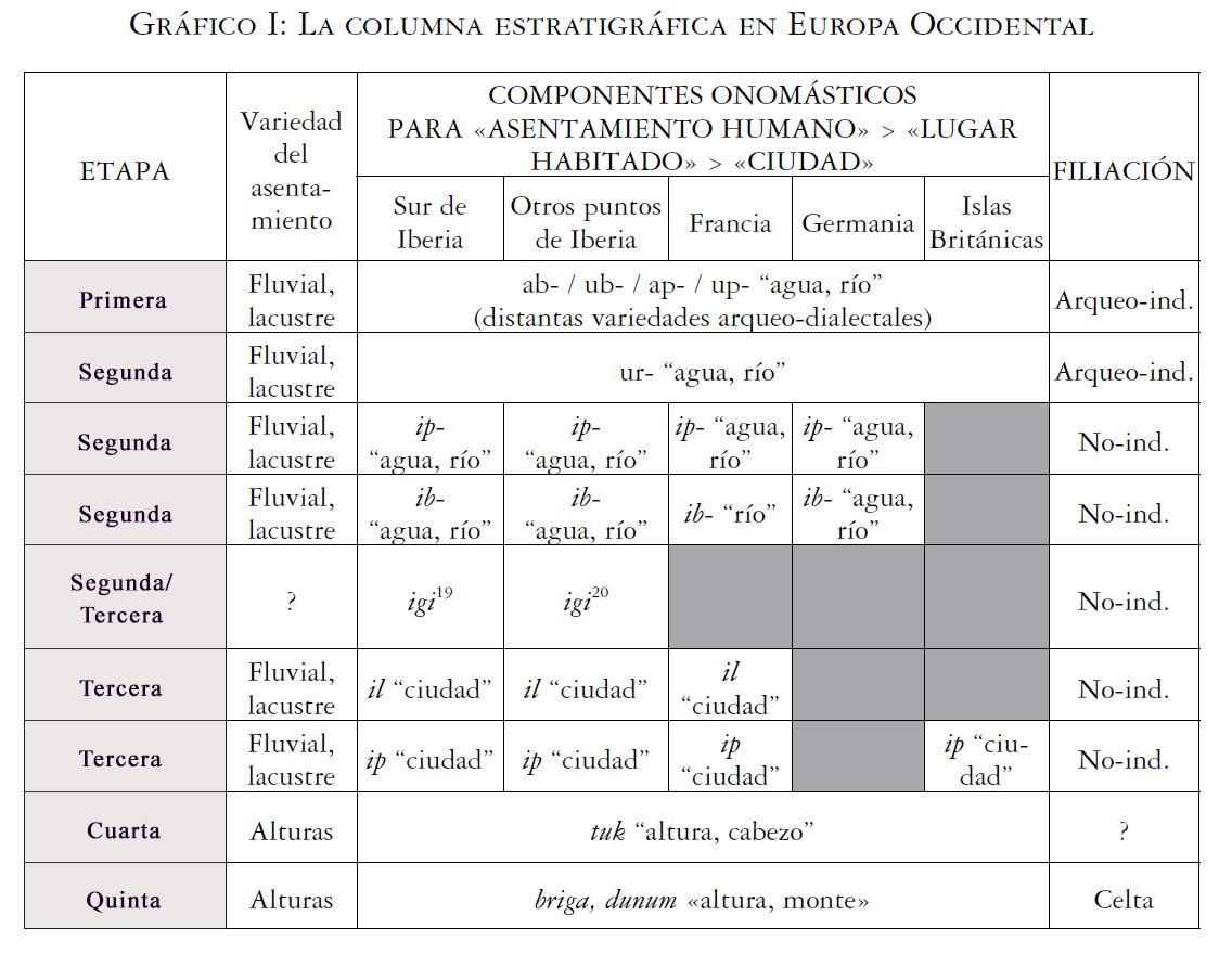 linguistica-cronologia-hispania