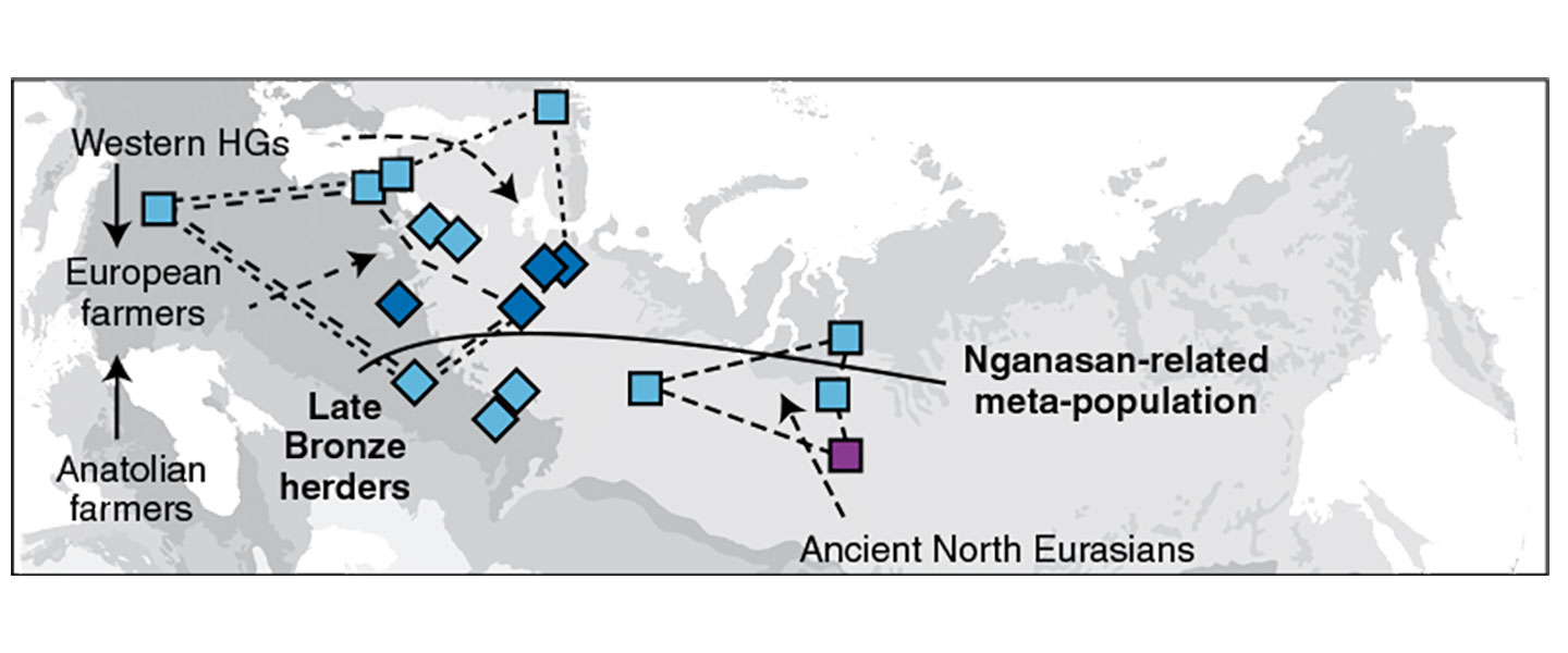 Corded Ware ancestry in North Eurasia and the Uralic expansion