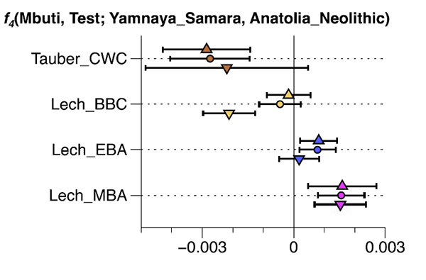 lech-valley-yamnaya-ancestry-over-time