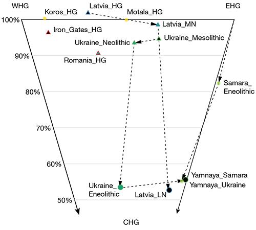 ukraine-samara-mesolithic-neolithic-evolution