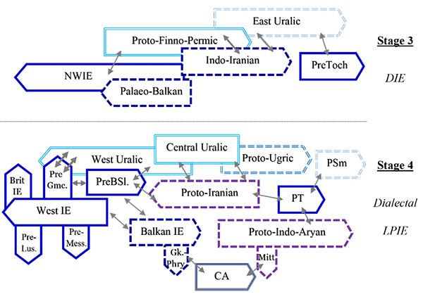 indo-european-uralic-language-contacts
