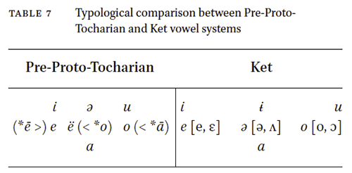 tocharian-ket-siberian-vowel