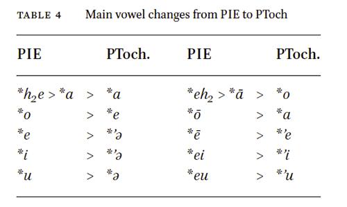 tocharian-vowel-system