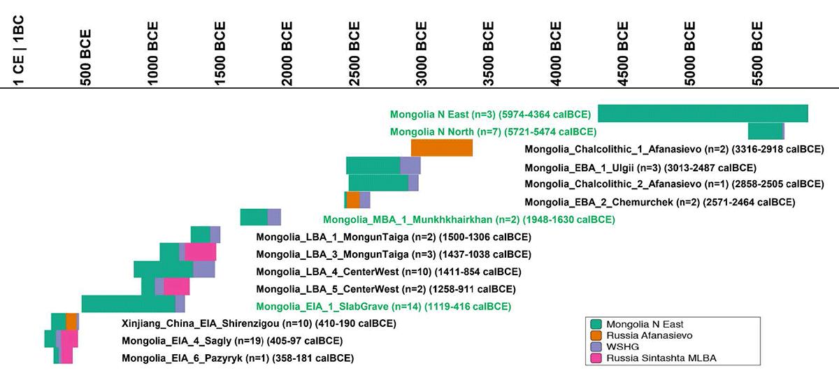 afanasievo-mongolia-neolithic-wshg-sintashta-ancestry-transect