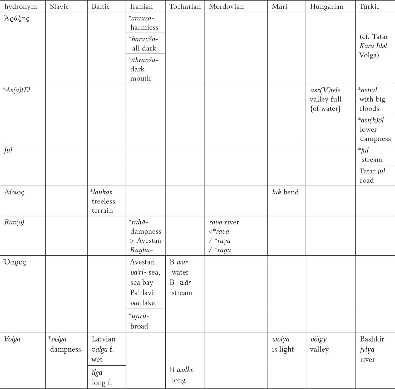 Volga River Etymology