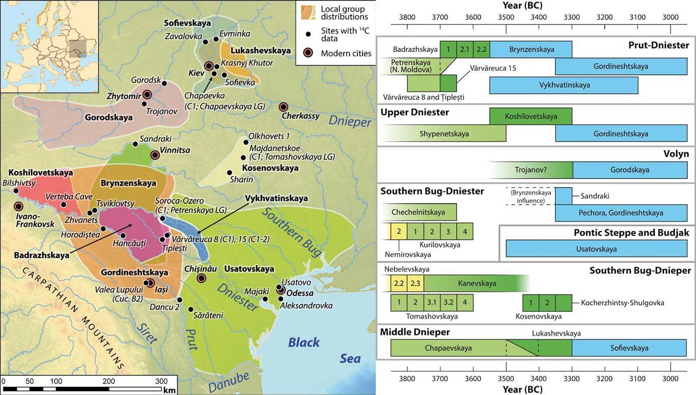 diachenko-harper-late-trypillian-chronology-groups