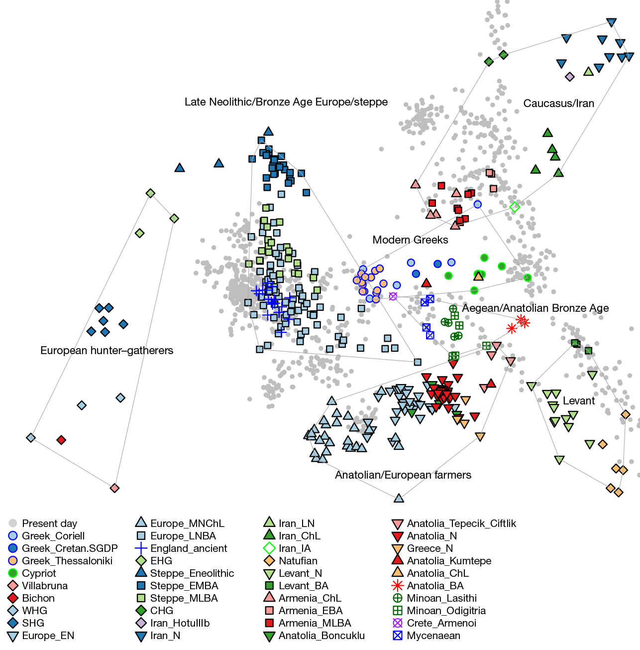 lazaridis-pca-minoans-mycenaeans-anatolians