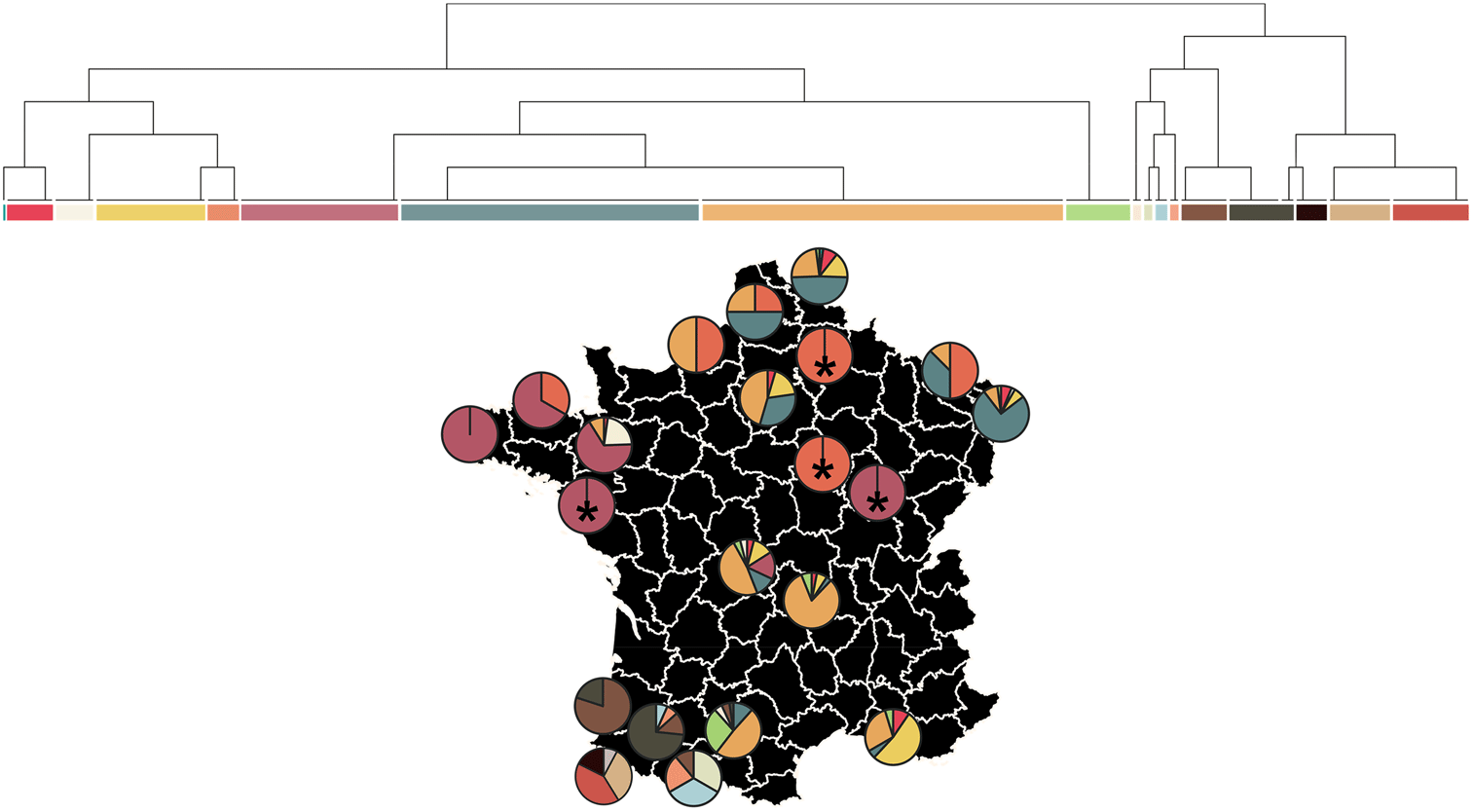 biagini-2020-france-structure-tree-basques-brittany