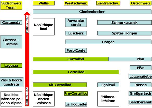 switzerland-neolithic-corded-ware-bell-beaker-cultures