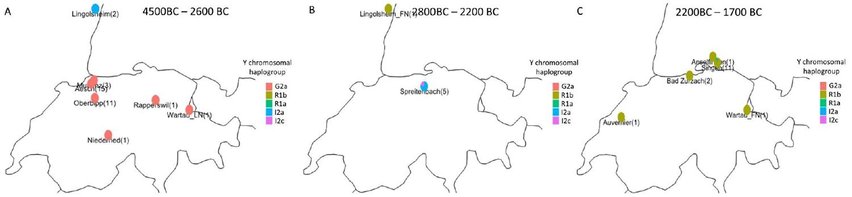y-dna-switzerland-neolithic-bronze-age