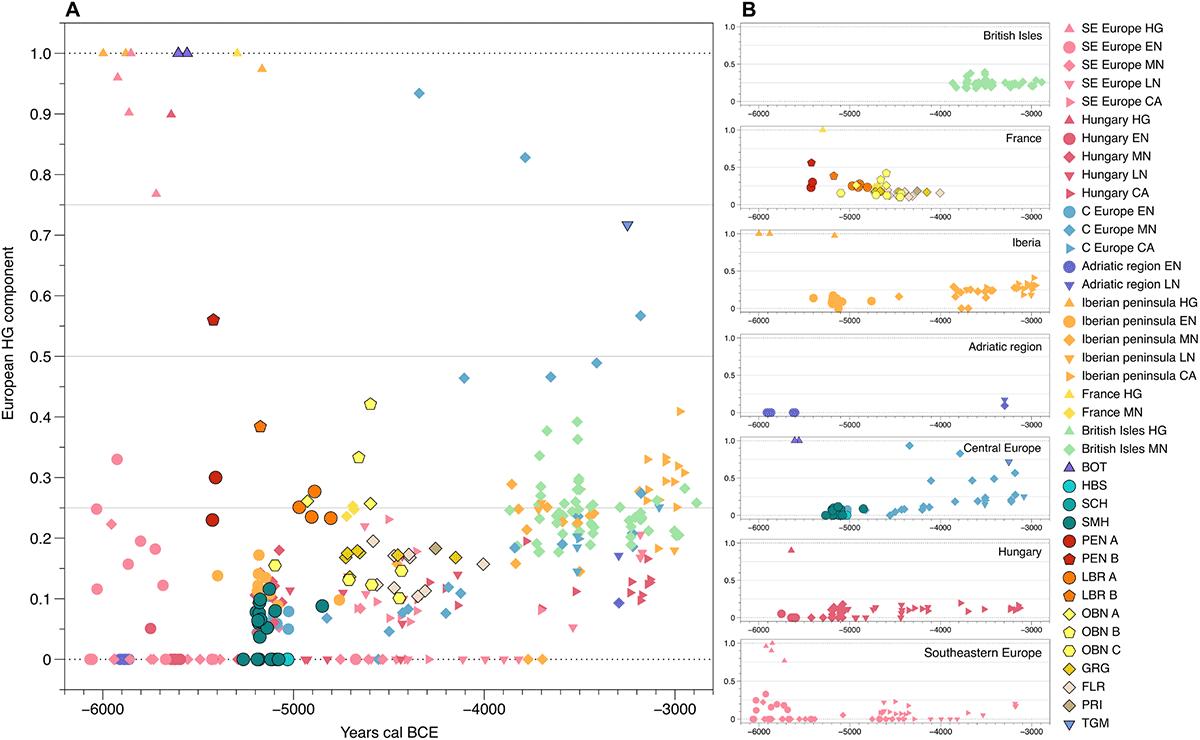 france-whg-eef-neolithic-ancestry-evolution