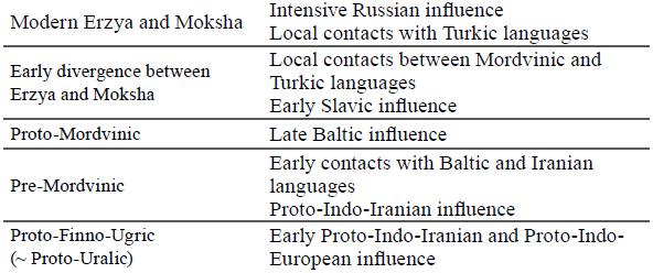 mordvinic-baltic-iranian-influence