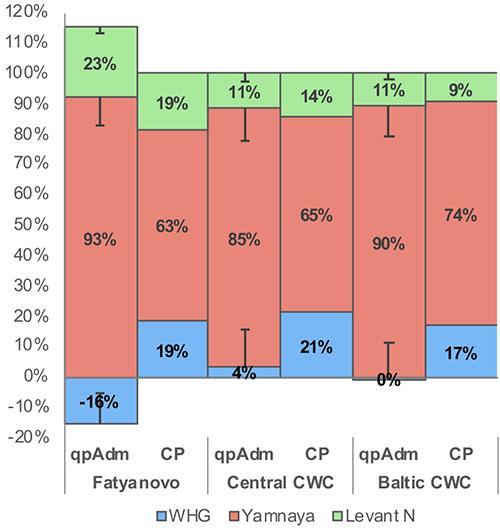 qpadm-cp-fatyanovo-cwc-baltic