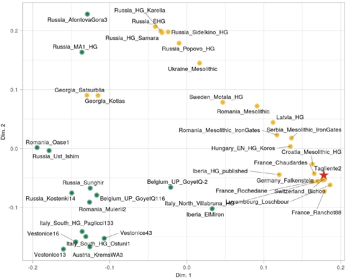 multidimensional-scale-tagliente-villabruna