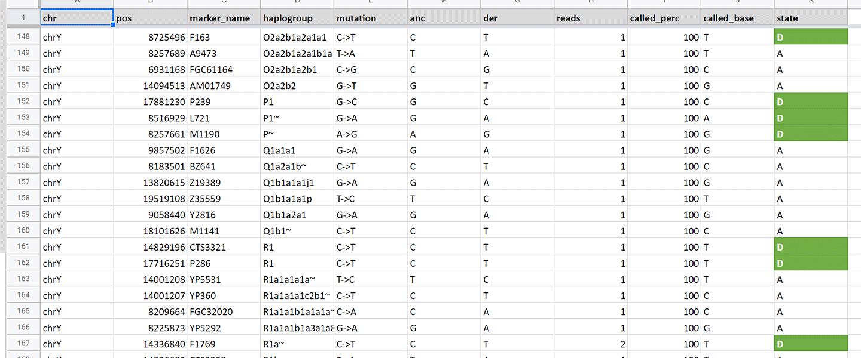 Ancient Y-DNA haplogroups