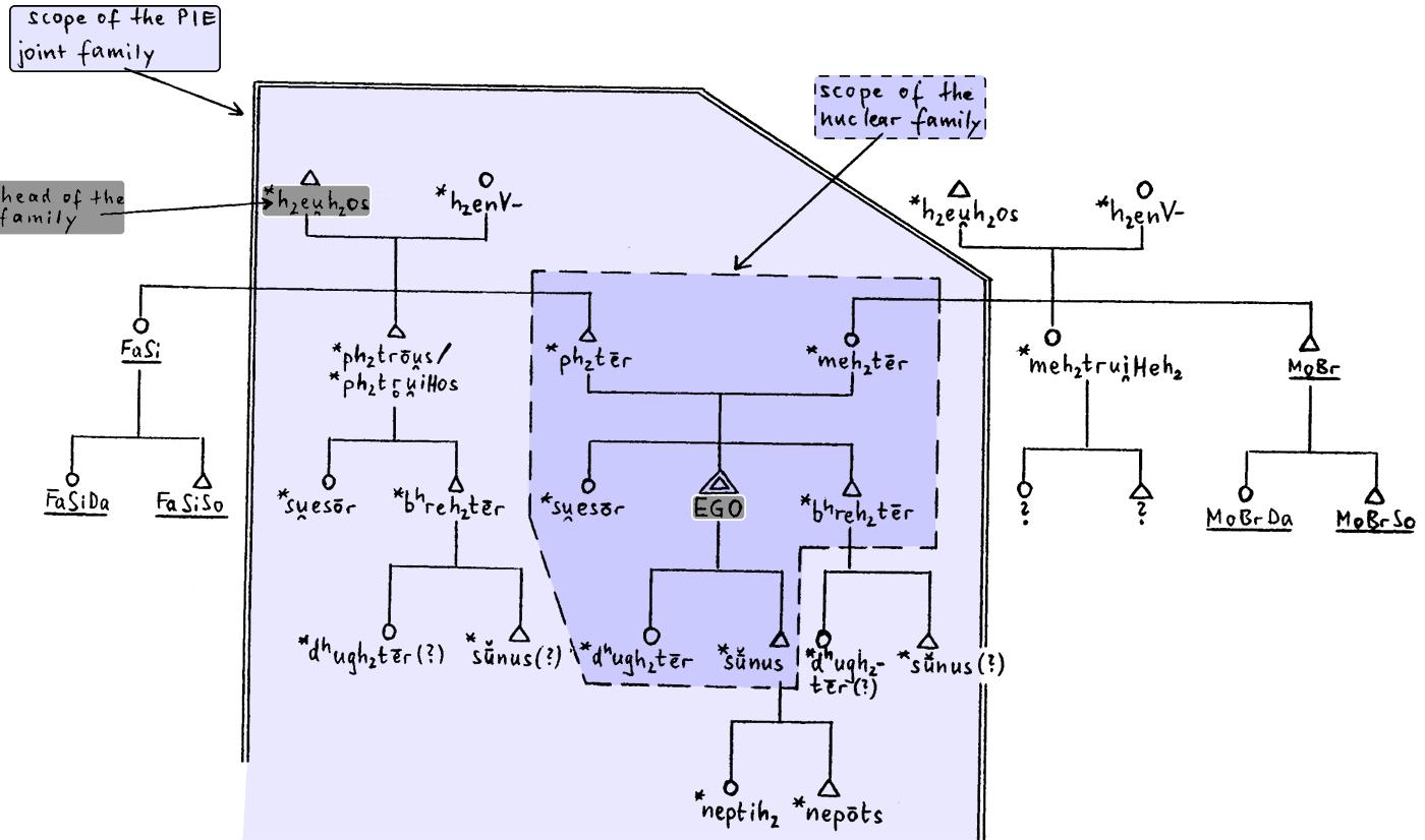 hettrich-1985-pie-kinship-system