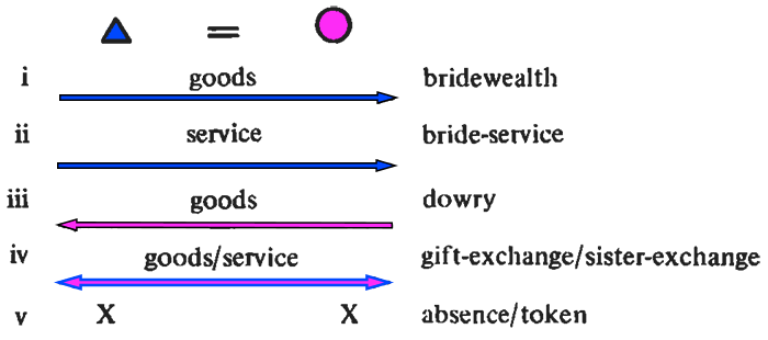 marriage-transactions-goody